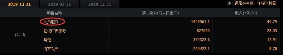 爱奇艺主营业务收入.jpg