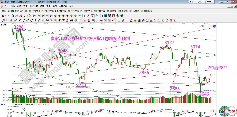 江恩看盤—2020年4月9日大勢分析