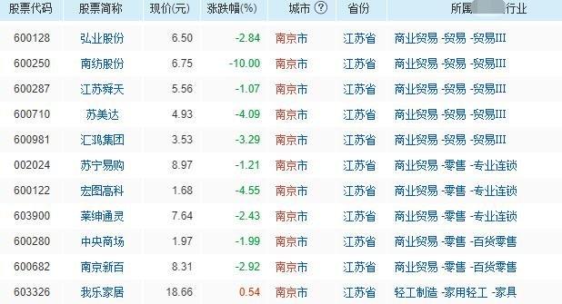 南京从事商业贸易的上市公司.jpg