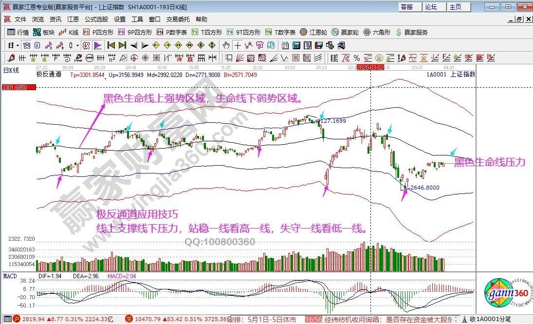 江恩看盤—2020年4月20日大勢分析