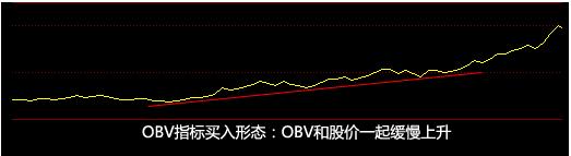OBV指数上升