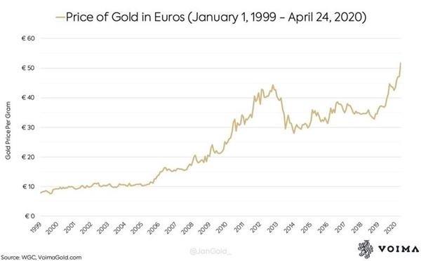 自歐元誕生以來 其兌黃金已貶值了85%