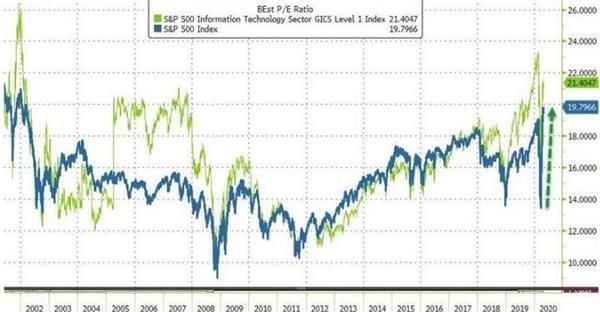 """美股反彈不足喜?激進大佬警告08年金融危機或重現 投資者需""""格外小心"""