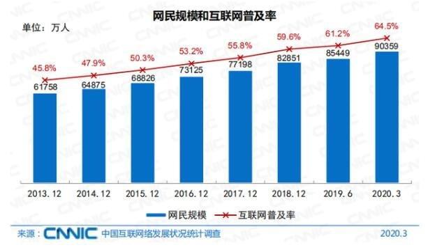 中国网民数量达到9亿.jpg