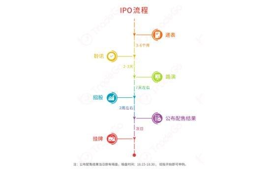 港股IPO流程.jpg