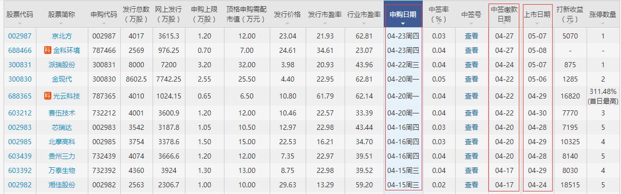 浩洋股份上市時間公布,300833浩洋股份何時上市及打新收益