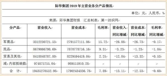 86家A股紡織服裝公司2019成績單