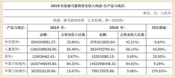 86家A股纺织服装公司2019成绩单