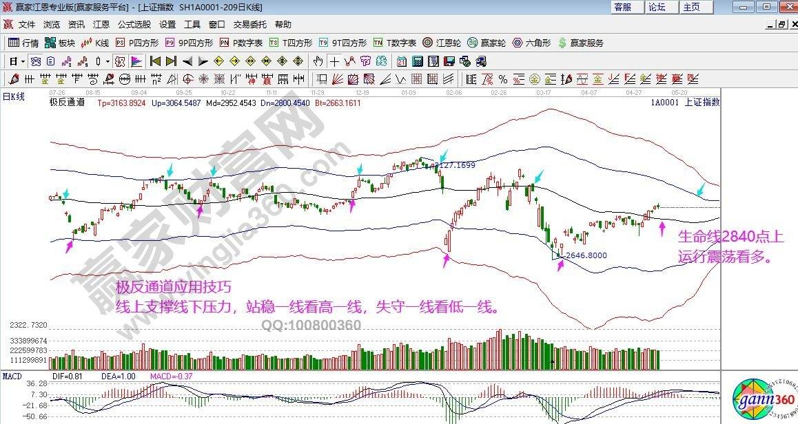 江恩看盤—2020年5月12日大勢分析