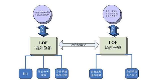lof基金