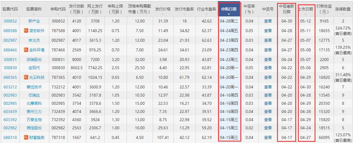 龍磁科技上市時間公布,300835龍磁科技上市什么時候上市及打新收益