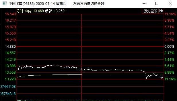 中國飛鶴暴跌是什么時候,中國飛鶴暴跌原因以及后市走勢
