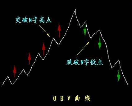 obv指標是什么意思,obv指標怎么看及其計算方法