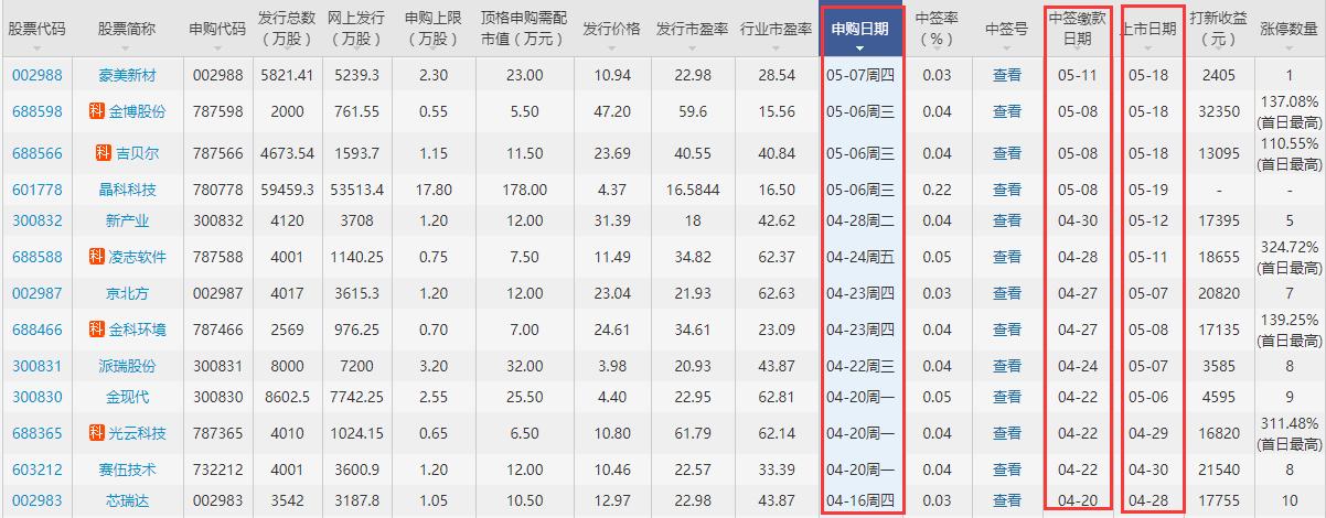 中泰證券上市日期是幾號,600918中泰證券上市后的打新收益如何?