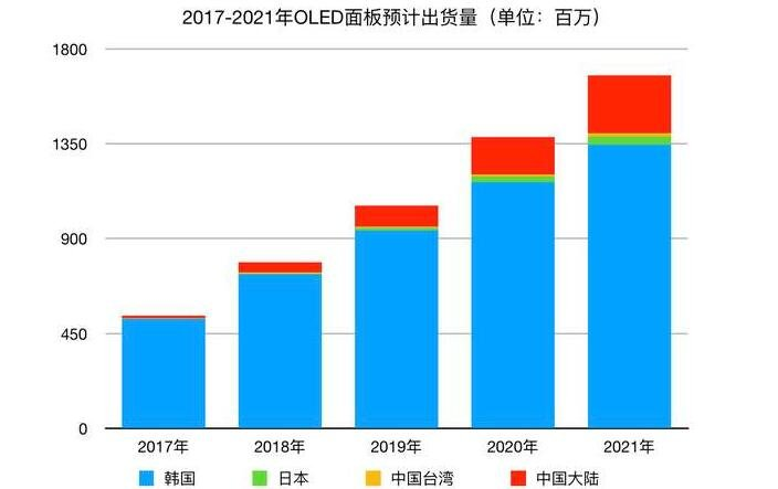 2020年款iPhone全系配柔性OLED面板 供货方包括京东方