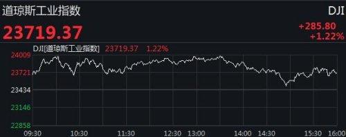 美股三大指數期貨短線拉升,波音股價大漲13%