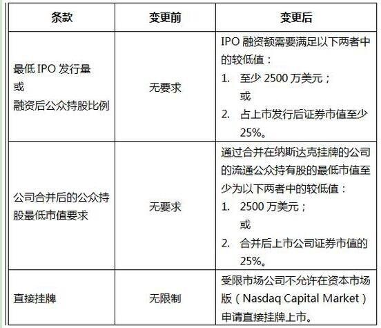 纳斯达克提高IPO条件.jpg