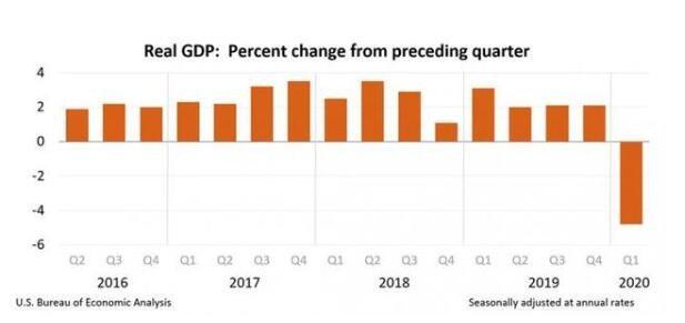 美国一季度GDP下滑数据修正,美国GDP一季度数据产生的影响