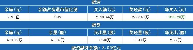 光迅科技:融资净偿还833.2万元,融资余额7.9亿元(05-29)