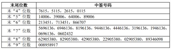 联赢激光中签号公布,688518联赢激光中签号在线查询,共56848个