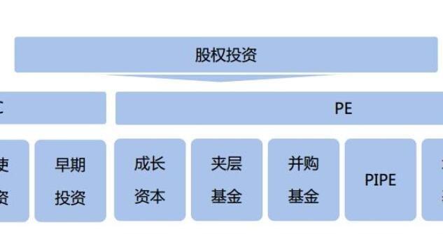 股权投资.jpg