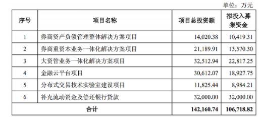 金证股份拟圈钱10亿扩主业 为完成股权激励业绩考核