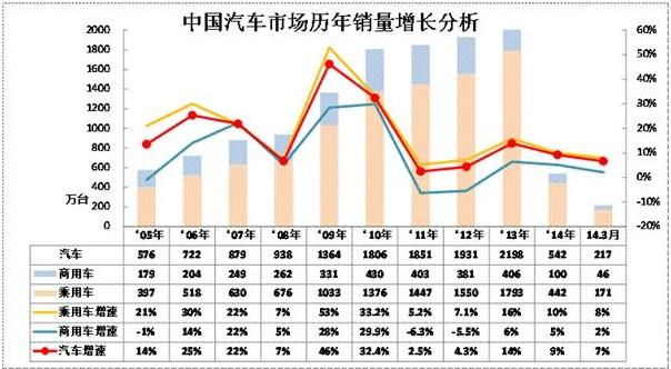 图示中国汽车销量.png