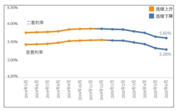 全国房贷利率连续6个月下降.jpg