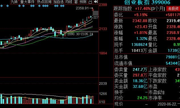 中国创业板指数代码.jpg