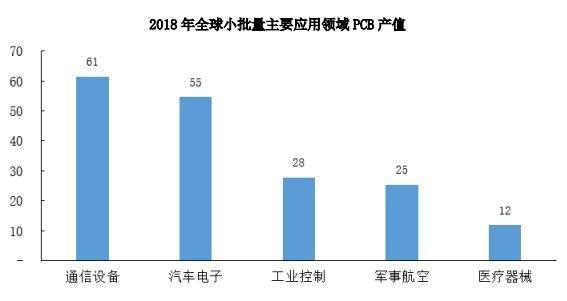 2018年全球小批主要应用领城PCB产值.jpg