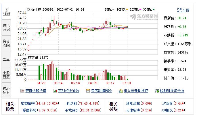 瑞芯科技最新股东减少10.99%