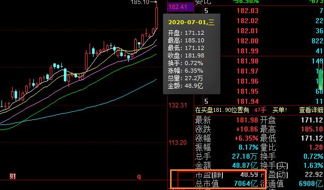贵州茅台股价突破1500元
