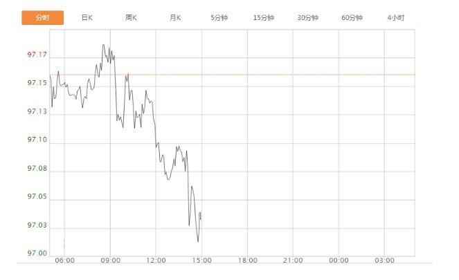 當前歐元換美元匯率如何,歐元換美元走勢圖分析及后續情況如何?