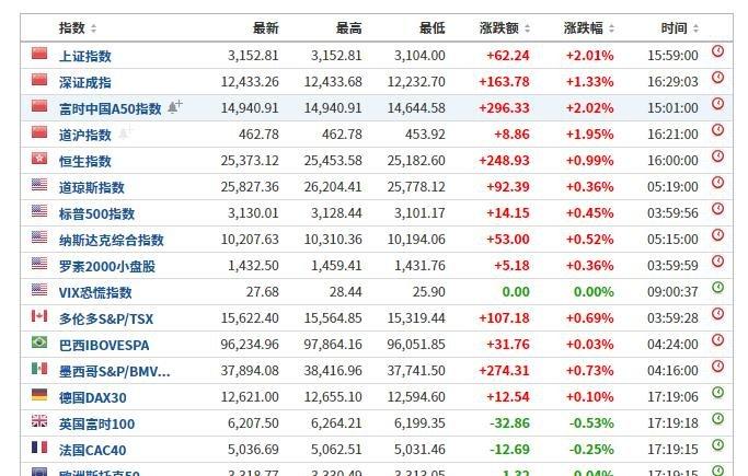 全球主要股指有哪几个,当前全球主要股指强上涨走势具体表现