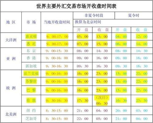 中国外汇市场营业时间是什么时候,需要休市吗?