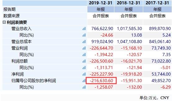 拉夏贝尔3年市值蒸发百亿是真的吗,拉夏贝尔3年市值蒸发百亿的具体内容
