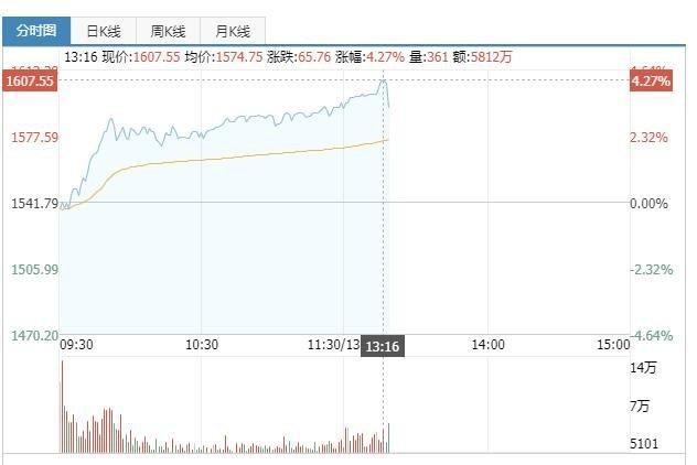贵州茅台市值突破2万亿具体情况如何,既贵州茅台之后的银行股如何
