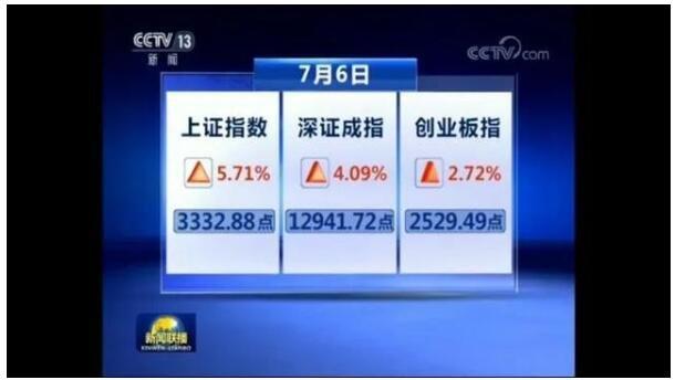 新闻联播揭露A股大涨原因怎么讲的,A股大涨原因及后续走势预测