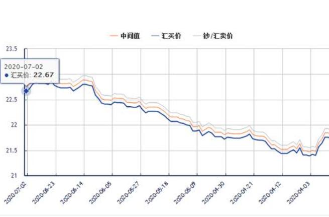 人民币汇率影响因素:长期因素和短期因素