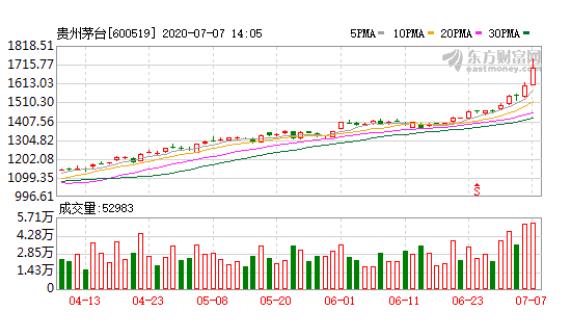 贵州茅台股价突破1700元怎么回事,茅台股价屡破新高原因