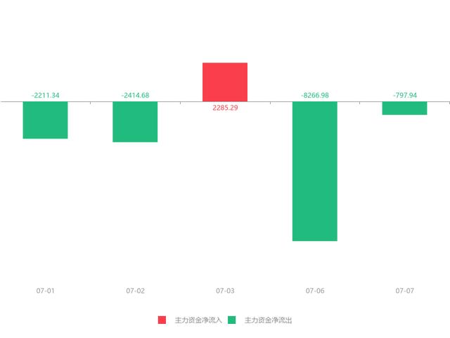 快讯:轴研科技急速拉升7.21% 主力资金净流出797.94万元