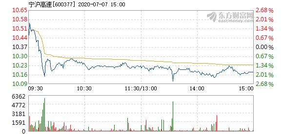宁沪高速7月7日加速下跌