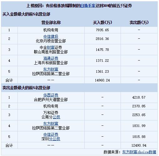 金宏气体(688106)龙虎榜数据(07-06)