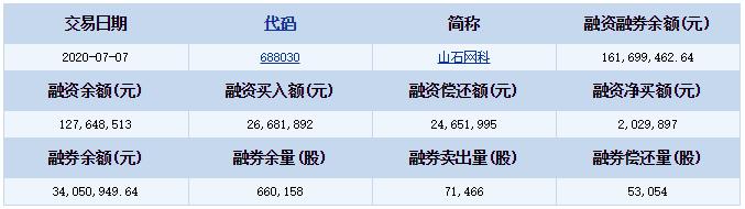 山石网科(688030)融资融券信息(07-07)