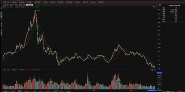 浅析有色板块股票涨跌的规律、有色板块的含义