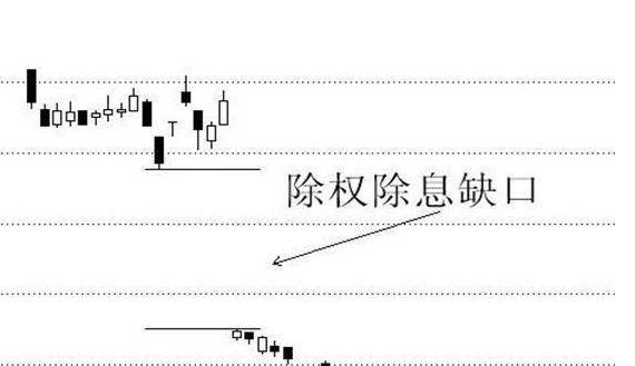 股票除息的定义、股票除息日股价下跌的原因