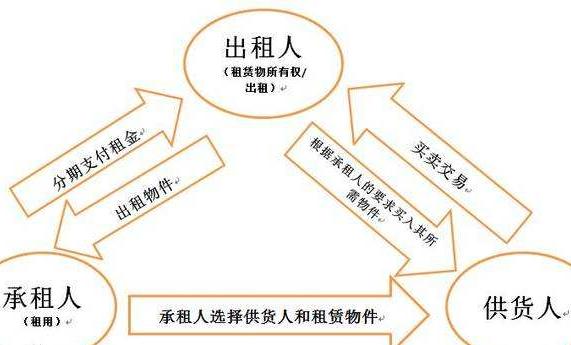 融资租赁业务模式有多少种?常用模式有什么