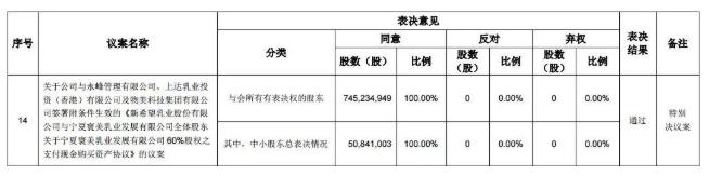 新乳業負債率達66.2% 高管:把負債當作鐵的指標