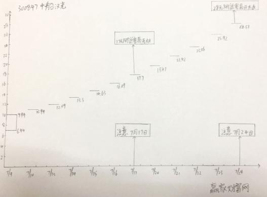 中船漢光漲停預測