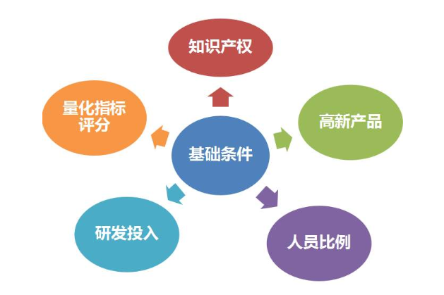 如何申请高新技术企业 申请流程和材料